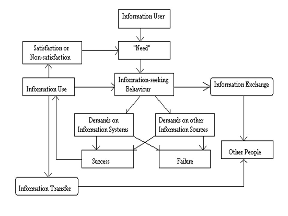 IIII INFRASTRUKTUR TI PENELUSURAN INFORMASI (lanjutan) 1.Hardwares 2.Softwares 3.Databases 4.Global communication