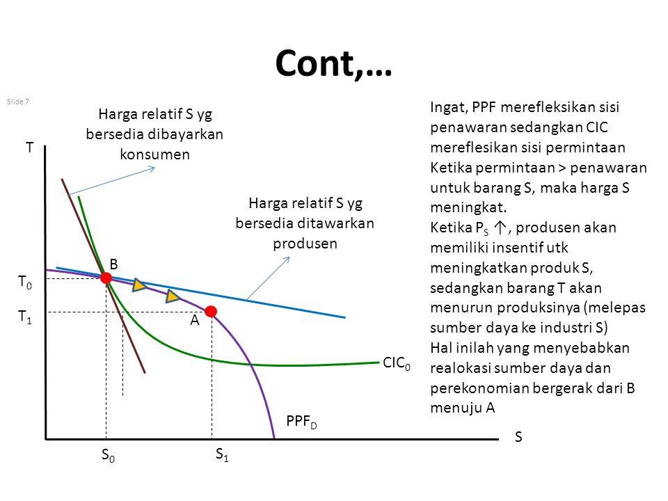 Cont,… Slide 7 Ingat, PPF merefleksikan sisi penawaran sedangkan CIC mereflesikan sisi permintaan Ketika permintaan > penawaran untuk barang S, maka h