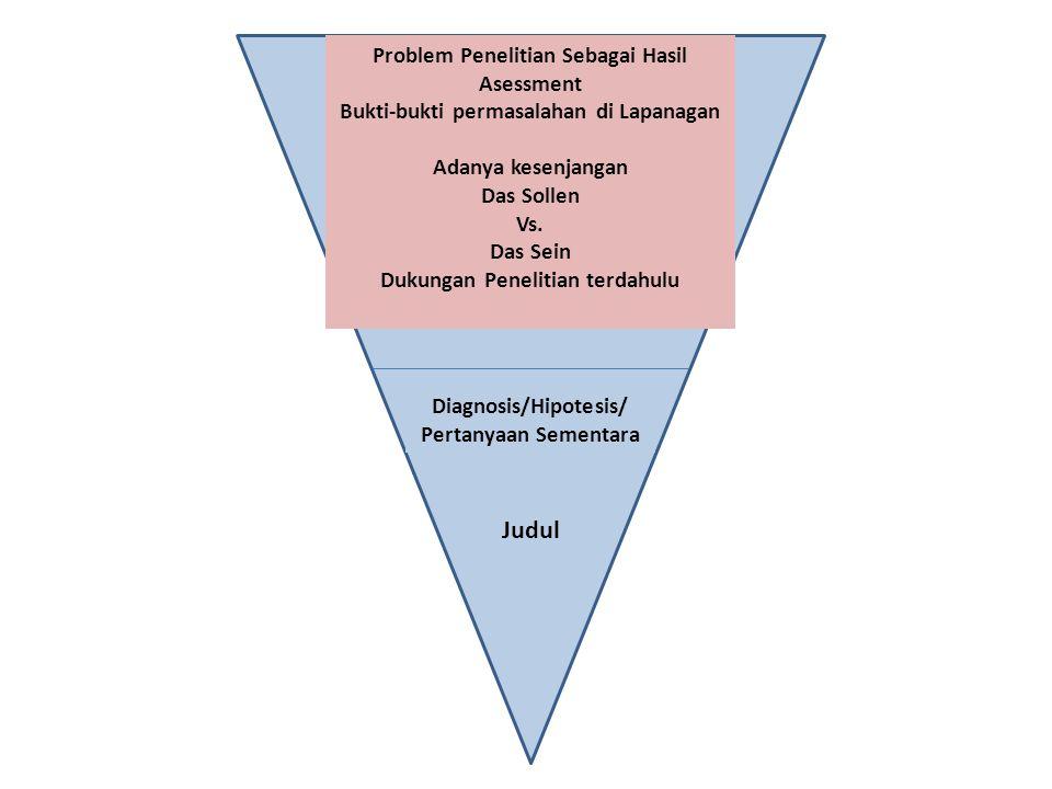 Problem Penelitian Sebagai Hasil Asessment Bukti-bukti permasalahan di Lapanagan Adanya kesenjangan Das Sollen Vs. Das Sein Dukungan Penelitian terdah