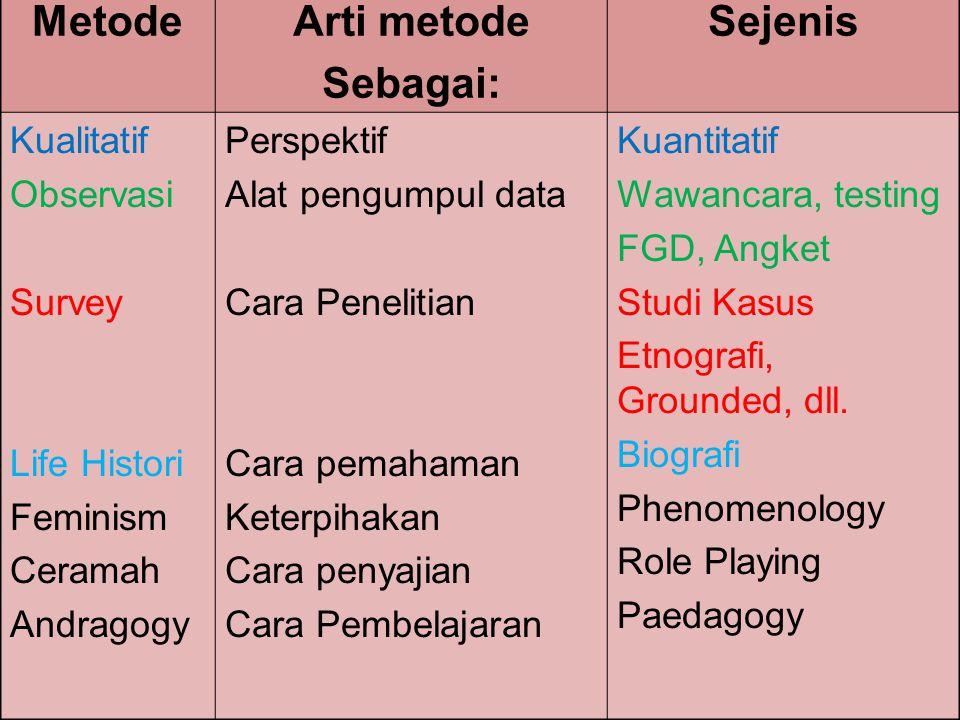 MetodeArti metode Sebagai: Sejenis Kualitatif Observasi Survey Life Histori Feminism Ceramah Andragogy Perspektif Alat pengumpul data Cara Penelitian