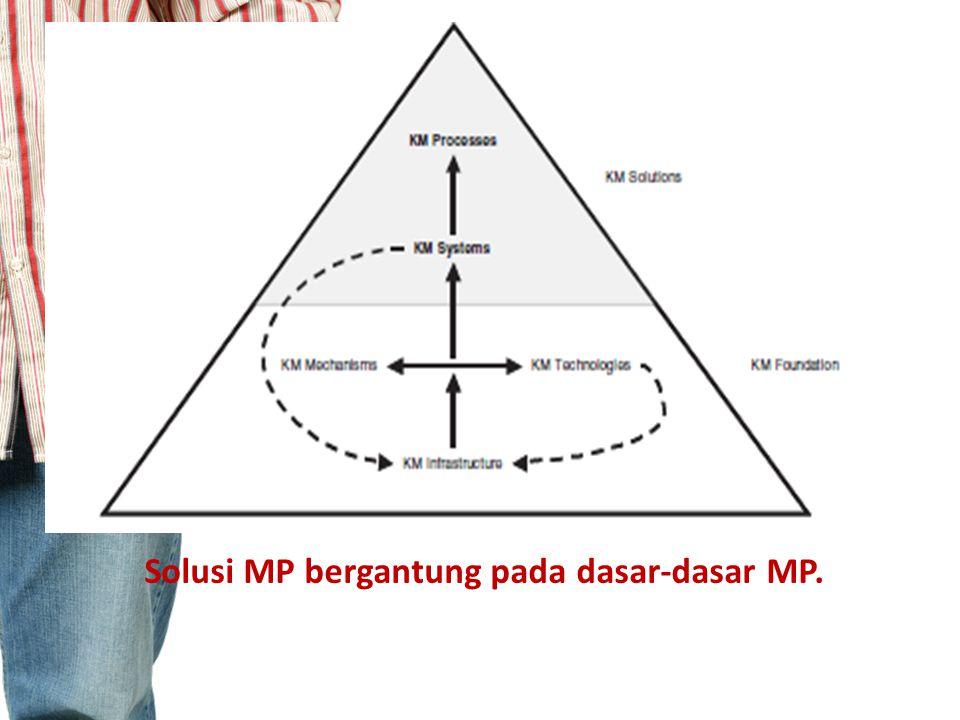INFRASTRUKTUR MP Dalam konteks organisasi, infrastruktur MP meliputi 5 komponen : 1.Kultur organisasi, 2.Struktur organisasi, 3.Infrastruktur teknologi informasi, 4.Pengetahuan yang sama dan 5.Lingkungan fisik