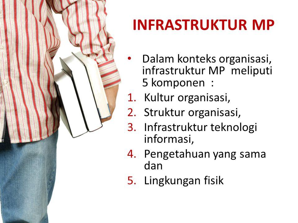 INFRASTRUKTUR MP Dalam konteks organisasi, infrastruktur MP meliputi 5 komponen : 1.Kultur organisasi, 2.Struktur organisasi, 3.Infrastruktur teknolog