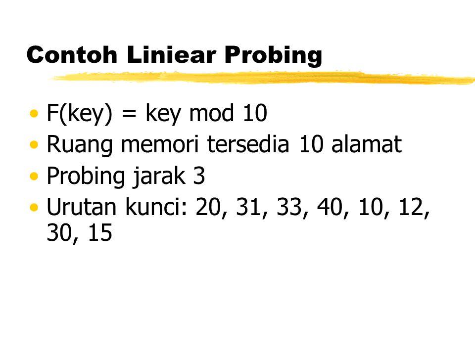 Contoh Liniear Probing F(key) = key mod 10 Ruang memori tersedia 10 alamat Probing jarak 3 Urutan kunci: 20, 31, 33, 40, 10, 12, 30, 15