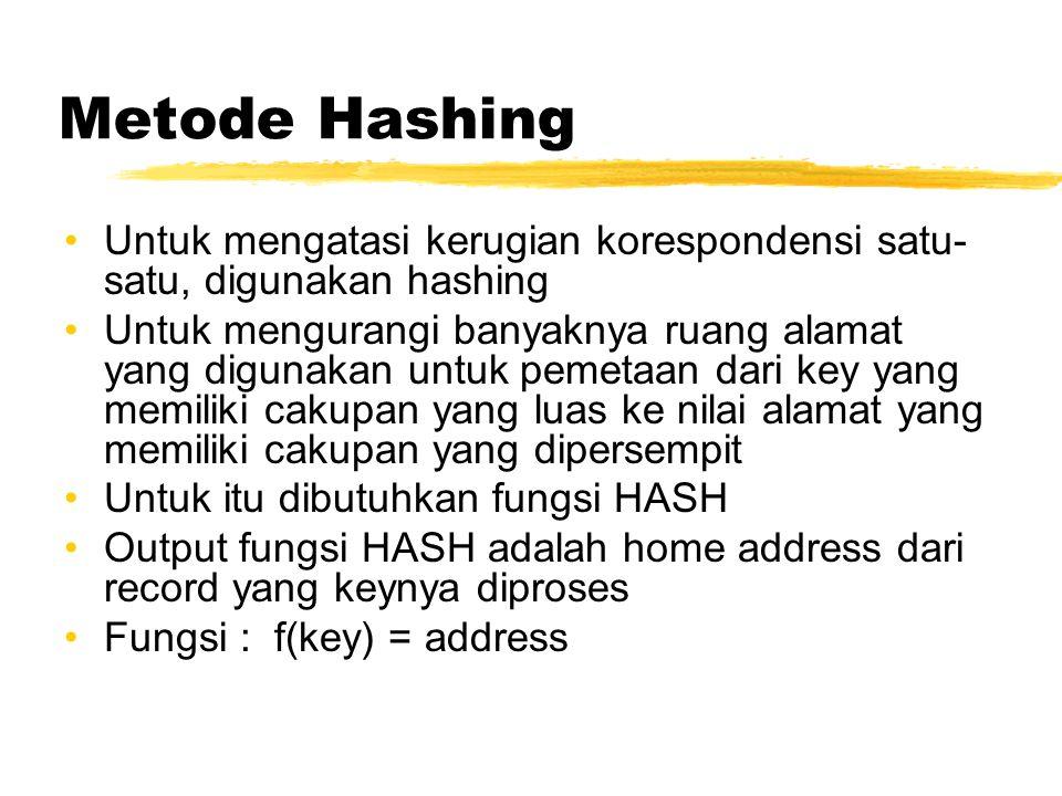 Metode Hashing Untuk mengatasi kerugian korespondensi satu- satu, digunakan hashing Untuk mengurangi banyaknya ruang alamat yang digunakan untuk pemet