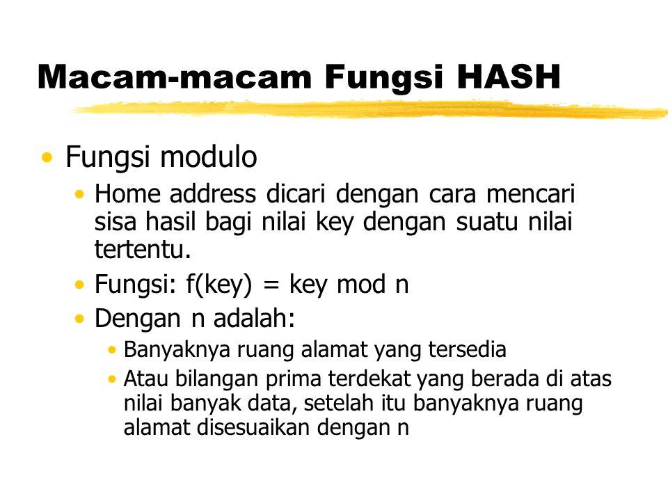 Macam-macam Fungsi HASH Fungsi modulo Home address dicari dengan cara mencari sisa hasil bagi nilai key dengan suatu nilai tertentu. Fungsi: f(key) =