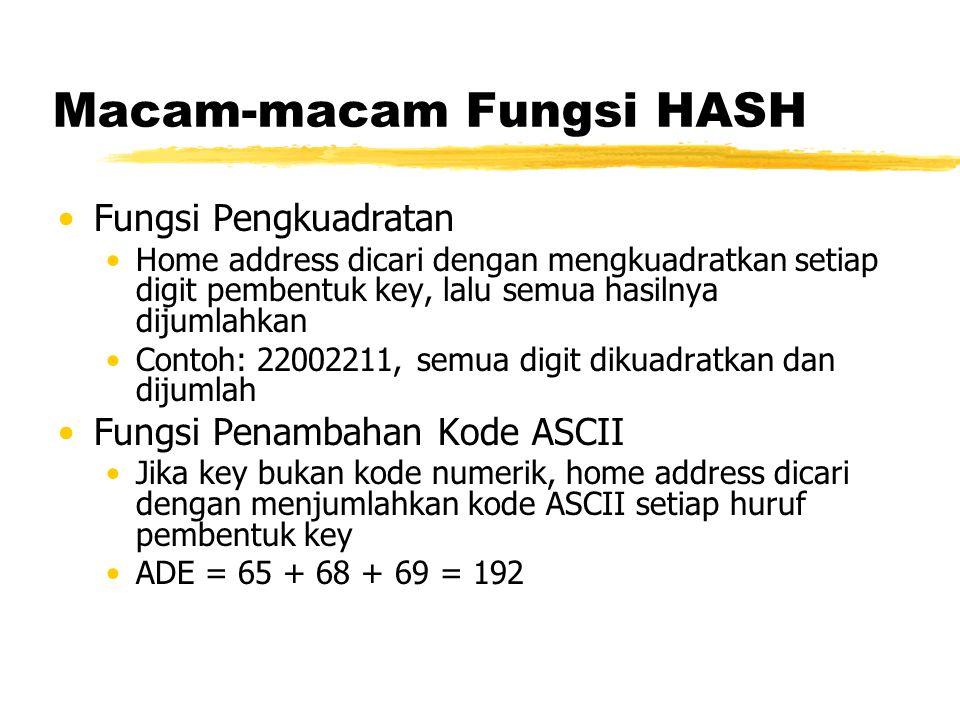 Macam-macam Fungsi HASH Fungsi Pengkuadratan Home address dicari dengan mengkuadratkan setiap digit pembentuk key, lalu semua hasilnya dijumlahkan Con