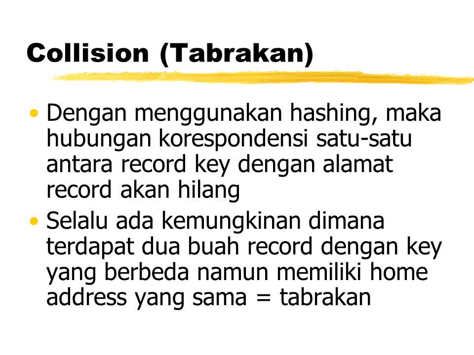 Collision (Tabrakan) Dengan menggunakan hashing, maka hubungan korespondensi satu-satu antara record key dengan alamat record akan hilang Selalu ada k