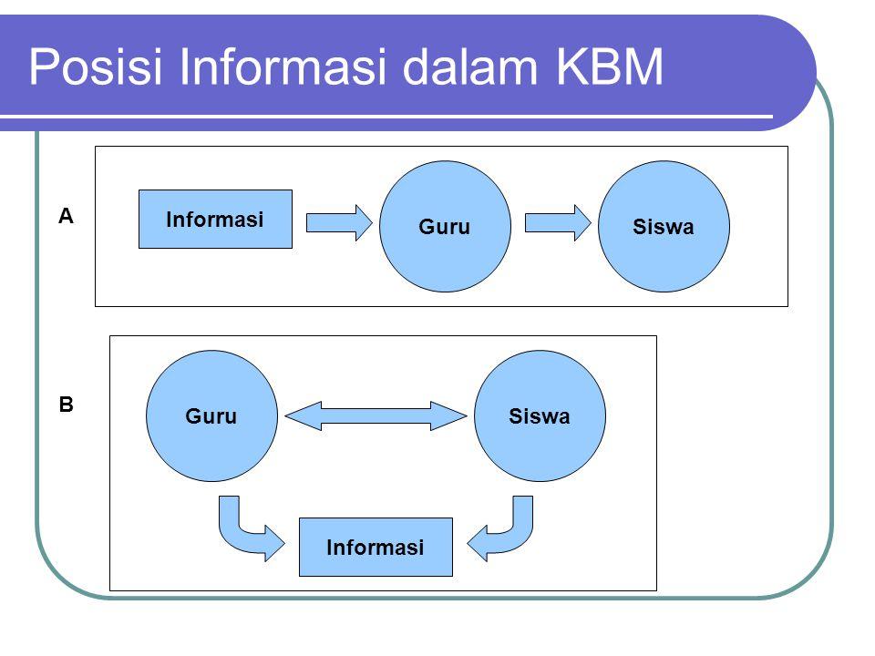 Posisi Informasi dalam KBM Informasi GuruSiswa GuruSiswa Informasi A B