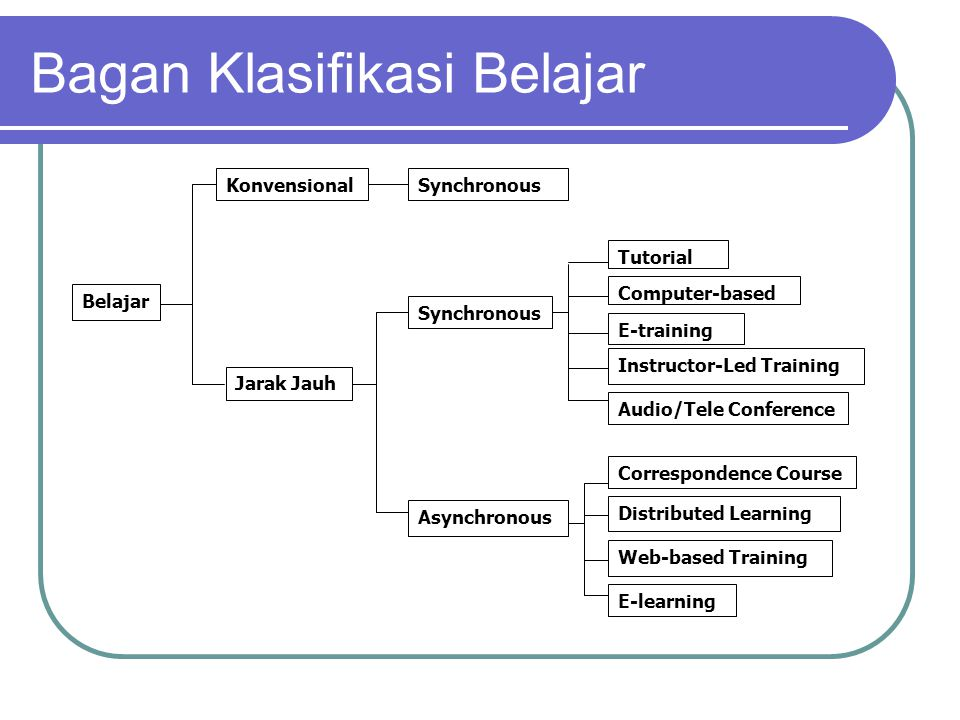 Bagan Klasifikasi Belajar KonvensionalSynchronous Jarak Jauh Synchronous E-training Computer-based Tutorial Instructor-Led Training Audio/Tele Conference Asynchronous Correspondence Course Distributed Learning Web-based Training E-learning Belajar
