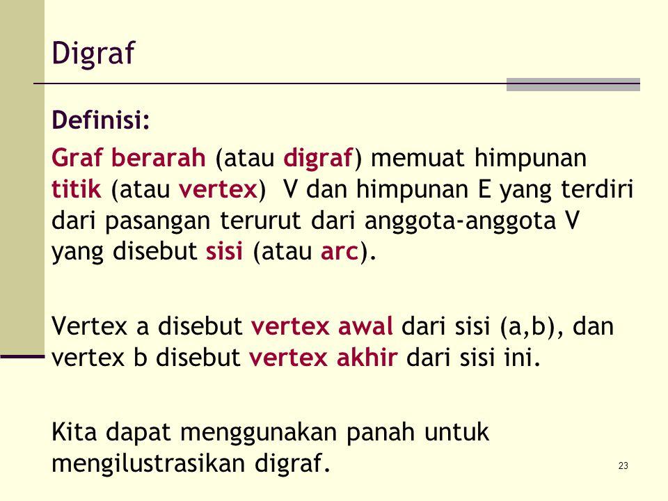 23 Digraf Definisi: Graf berarah (atau digraf) memuat himpunan titik (atau vertex) V dan himpunan E yang terdiri dari pasangan terurut dari anggota-an