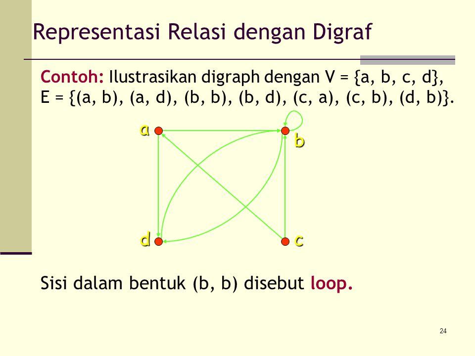24 Representasi Relasi dengan Digraf Contoh: Ilustrasikan digraph dengan V = {a, b, c, d}, E = {(a, b), (a, d), (b, b), (b, d), (c, a), (c, b), (d, b)