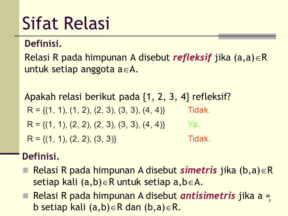 8 Sifat Relasi Definisi. Relasi R pada himpunan A disebut refleksif jika (a,a)  R untuk setiap anggota a  A. Apakah relasi berikut pada {1, 2, 3, 4}
