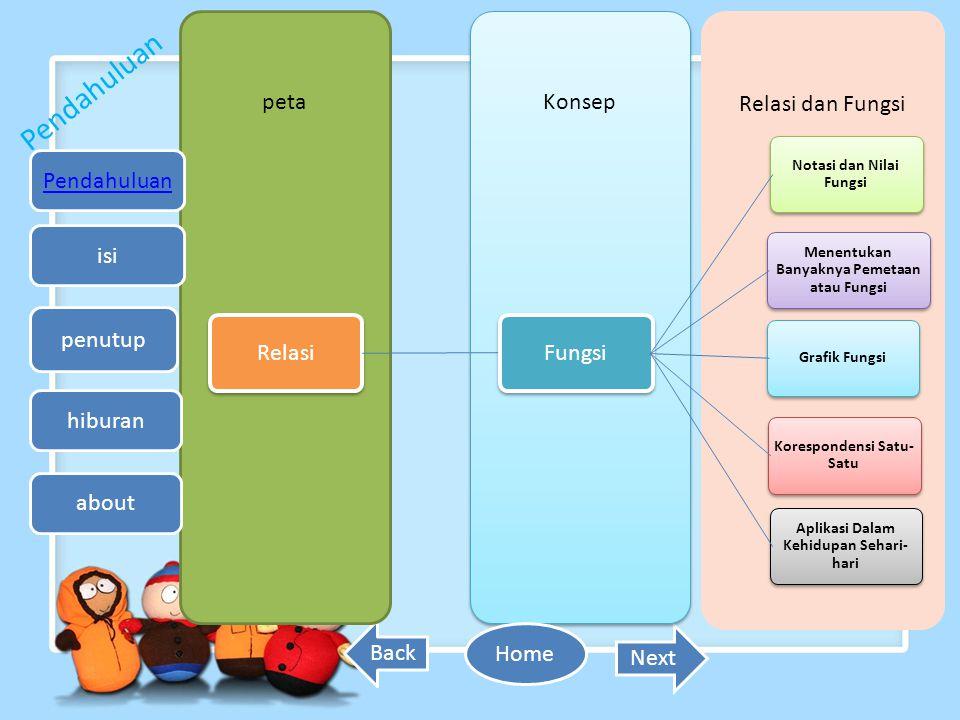 Back Next Pendahuluan petaKonsep Relasi dan Fungsi RelasiFungsi Notasi dan Nilai Fungsi Menentukan Banyaknya Pemetaan atau Fungsi Grafik Fungsi Aplika