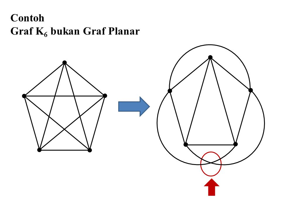 Contoh Graf K 6 bukan Graf Planar    