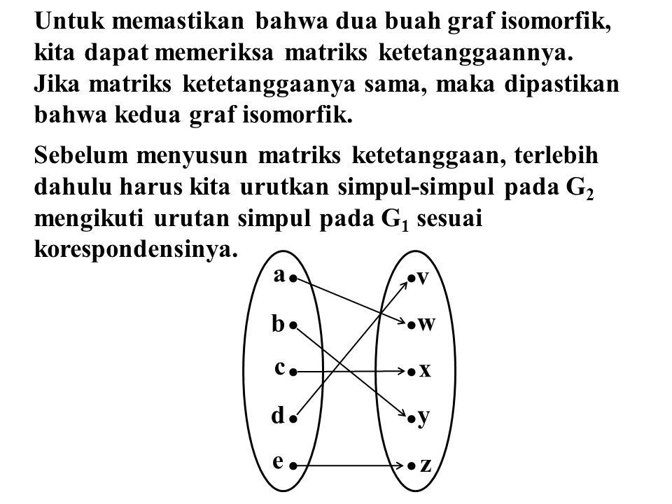Untuk memastikan bahwa dua buah graf isomorfik, kita dapat memeriksa matriks ketetanggaannya. Jika matriks ketetanggaanya sama, maka dipastikan bahwa