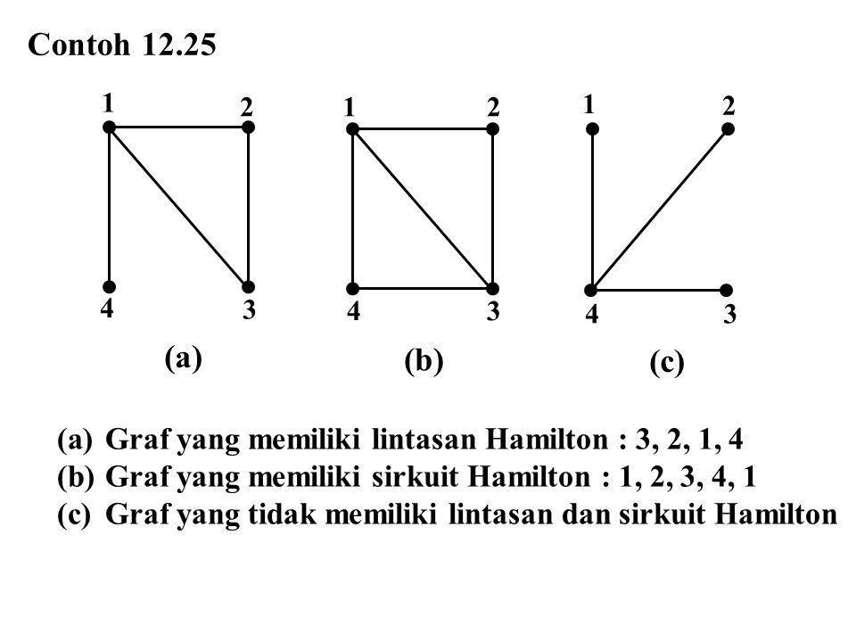 Contoh 12.25 (a)Graf yang memiliki lintasan Hamilton : 3, 2, 1, 4 (b)Graf yang memiliki sirkuit Hamilton : 1, 2, 3, 4, 1 (c)Graf yang tidak memiliki l