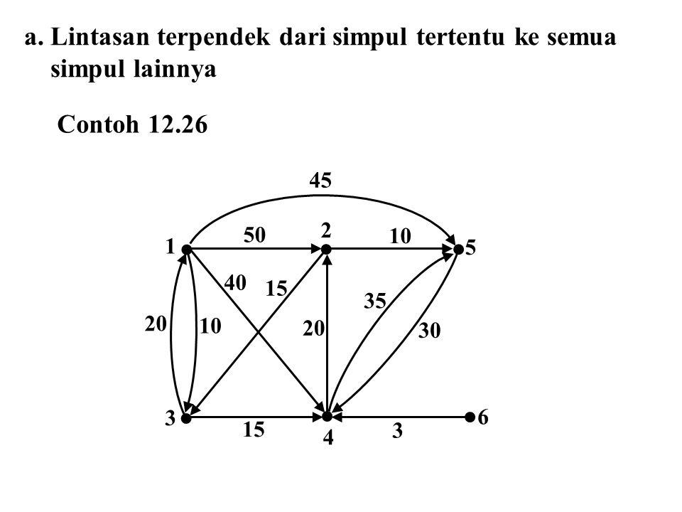 a.Lintasan terpendek dari simpul tertentu ke semua simpul lainnya 10 6 4 3 5 2 1 20 10 50 3 20 40 15 30 35 45 Contoh 12.26