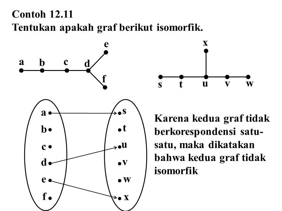 Contoh 12.11 Tentukan apakah graf berikut isomorfik. c b d ef a st x wvu   s t w u v x  a b e c d f Karena kedua graf tidak berkorespondensi satu-