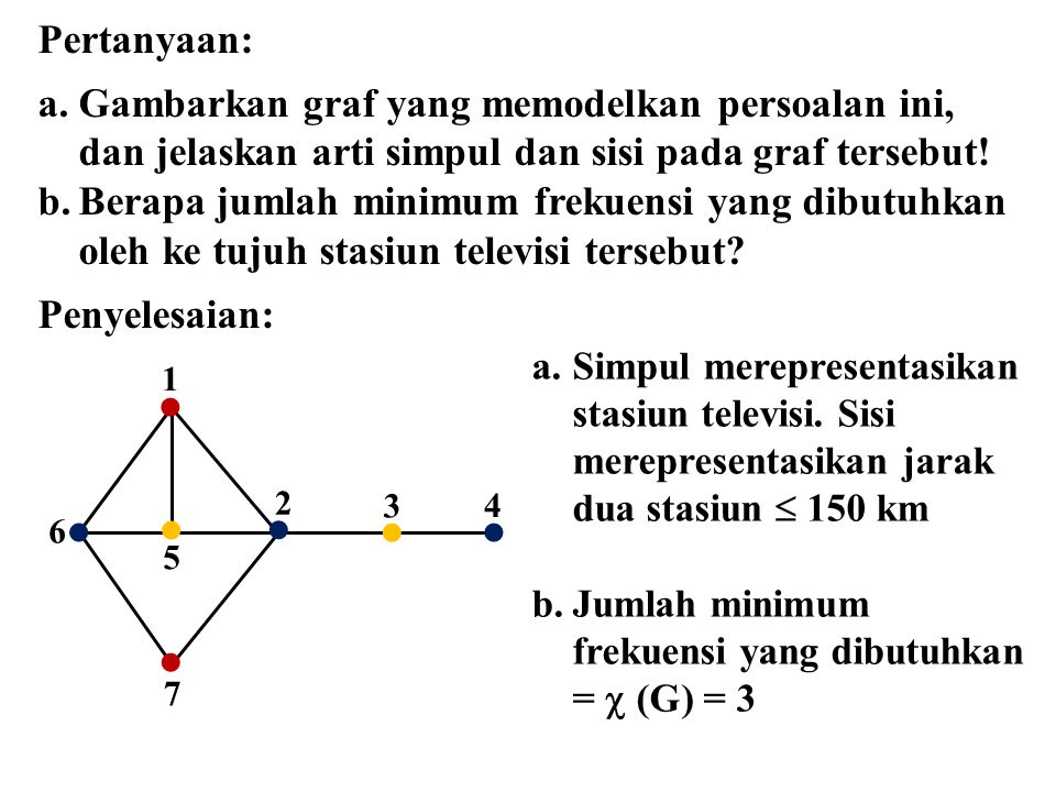 Pertanyaan: a.Gambarkan graf yang memodelkan persoalan ini, dan jelaskan arti simpul dan sisi pada graf tersebut! b.Berapa jumlah minimum frekuensi ya