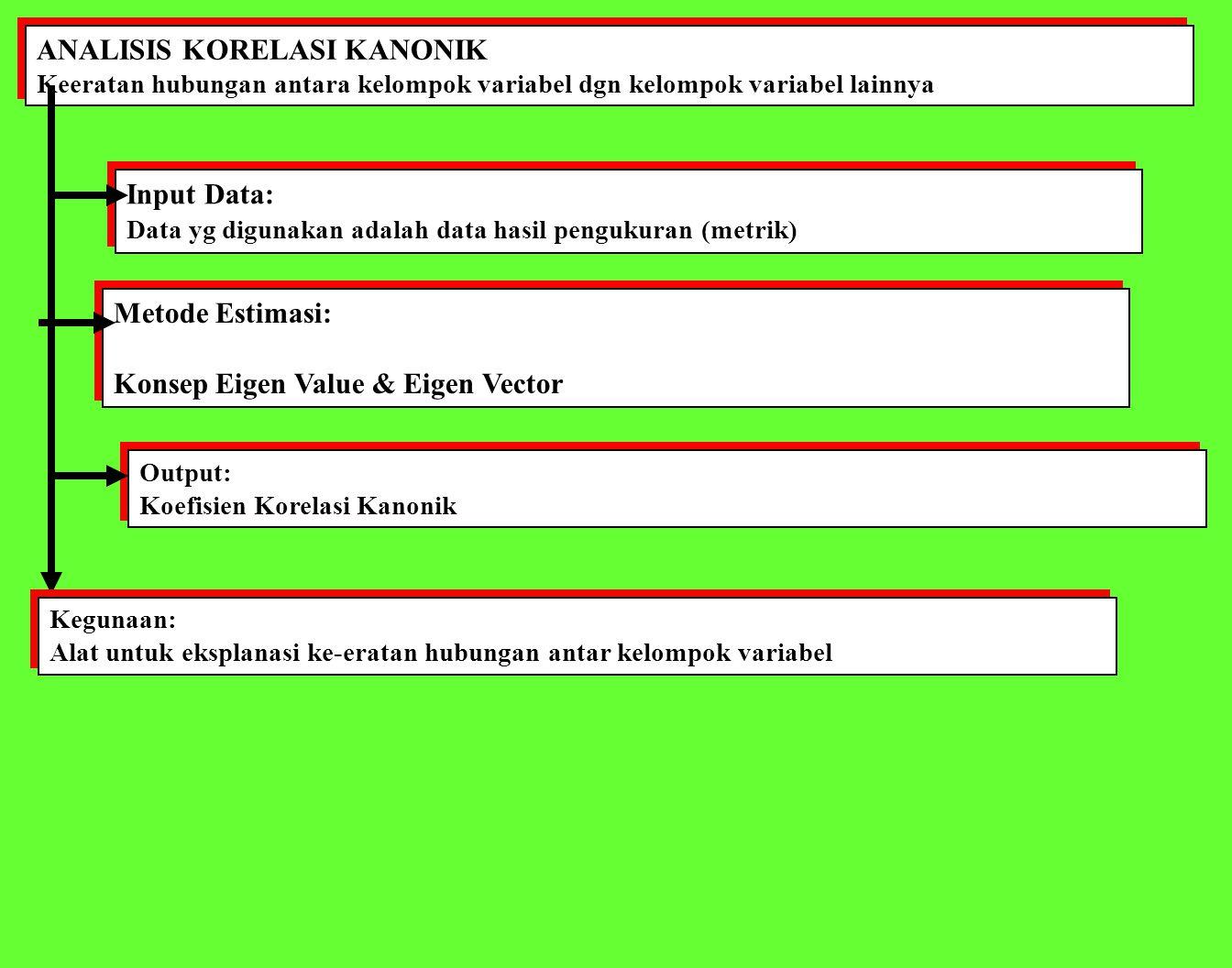 ANALISIS KORELASI KANONIK Keeratan hubungan antara kelompok variabel dgn kelompok variabel lainnya ANALISIS KORELASI KANONIK Keeratan hubungan antara kelompok variabel dgn kelompok variabel lainnya Input Data: Data yg digunakan adalah data hasil pengukuran (metrik) Input Data: Data yg digunakan adalah data hasil pengukuran (metrik) Output: Koefisien Korelasi Kanonik Output: Koefisien Korelasi Kanonik Metode Estimasi: Konsep Eigen Value & Eigen Vector Metode Estimasi: Konsep Eigen Value & Eigen Vector Kegunaan: Alat untuk eksplanasi ke-eratan hubungan antar kelompok variabel Kegunaan: Alat untuk eksplanasi ke-eratan hubungan antar kelompok variabel