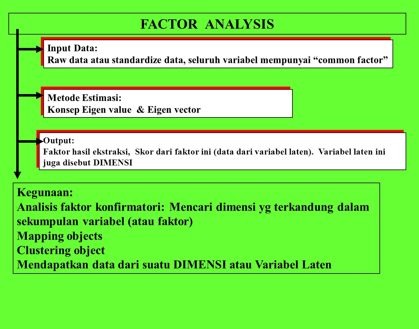 "FACTOR ANALYSIS Input Data: Raw data atau standardize data, seluruh variabel mempunyai ""common factor"" Input Data: Raw data atau standardize data, sel"