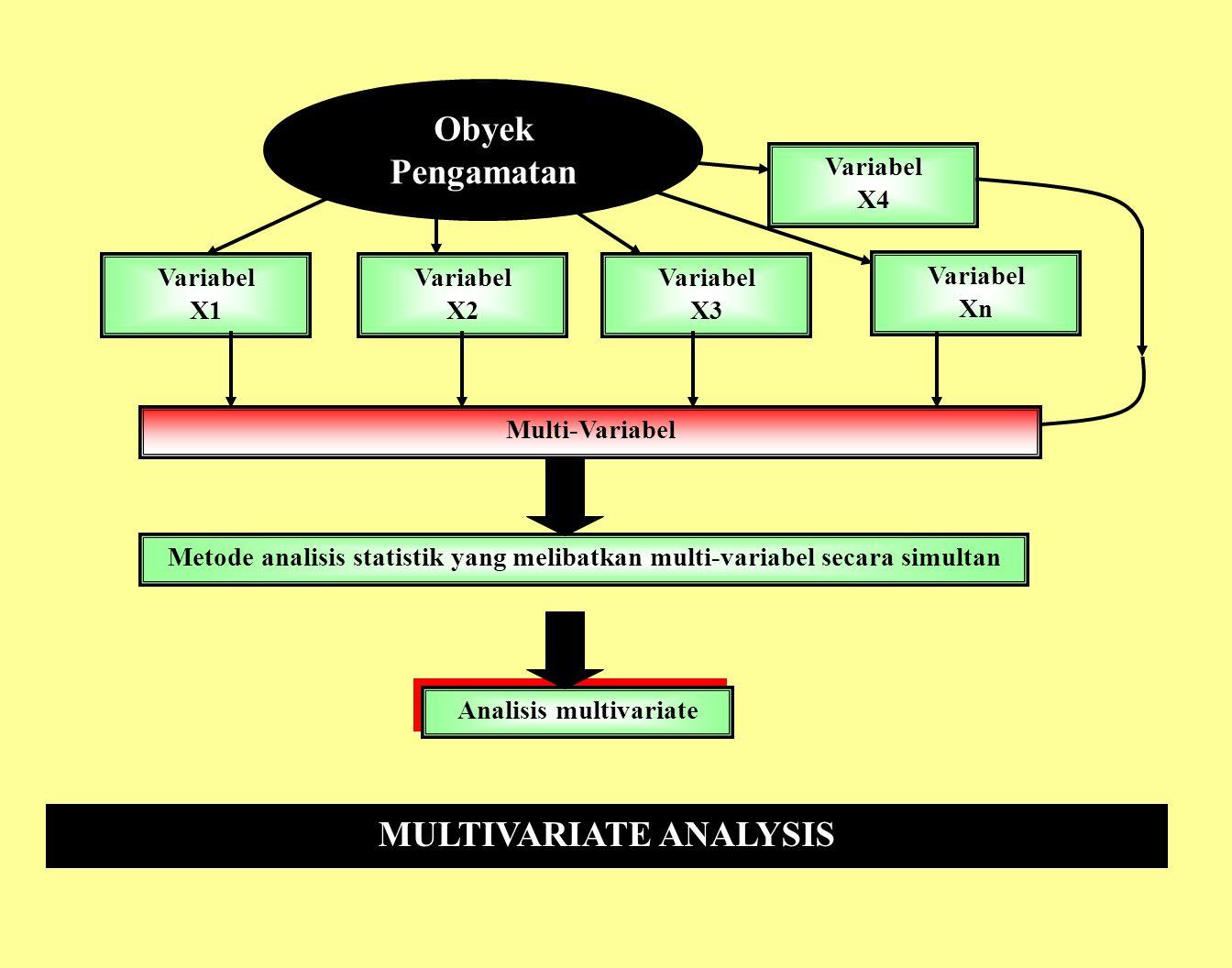 Multivariate Analysis (MA): Metode analisis yang berkenaan dengan sejumlah besar variabel yang datanya diperoleh secara simultan dari setiap obyek pengataman Multivariate Analysis (MA): Metode analisis yang berkenaan dengan sejumlah besar variabel yang datanya diperoleh secara simultan dari setiap obyek pengataman Hubungan-hubungan antar variabel secara simultan ( = Analisis Peubah Ganda) Hubungan-hubungan antar variabel secara simultan ( = Analisis Peubah Ganda) Proses perhitungannya sangat kompleks Dalam proses perhitungannya menggunakan pendekatan matriks Determinan Matriks, Pangkat Matriks, Matriks Kebalikan, Eigen Value, Eigen Vector, dll.