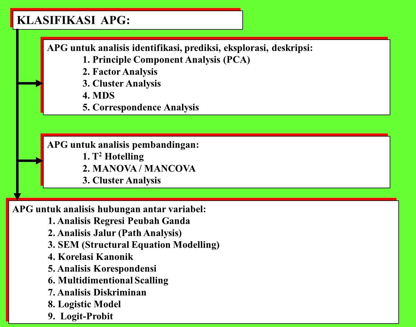 KLASIFIKASI APG: berdasarkan Pola Ketergantungannya APG untuk analisis Dependensi Satu kelompok variabel dipengaruhi (atau bergantung, atau mempengaruhi) kelompok variabel lainnya.