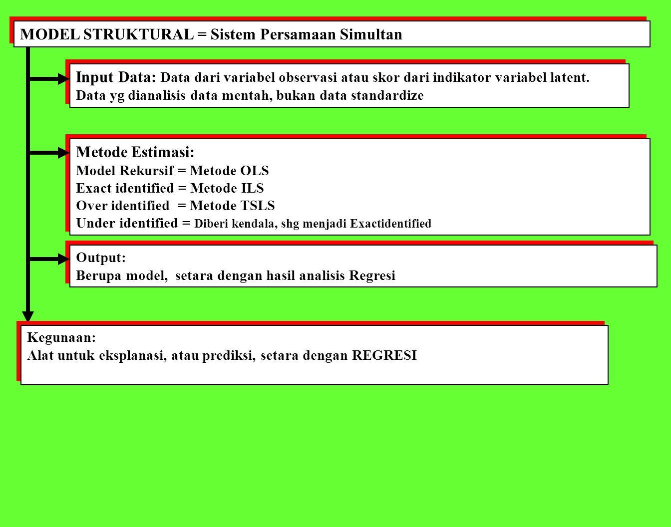 MODEL STRUKTURAL = Sistem Persamaan Simultan Input Data: Data dari variabel observasi atau skor dari indikator variabel latent.