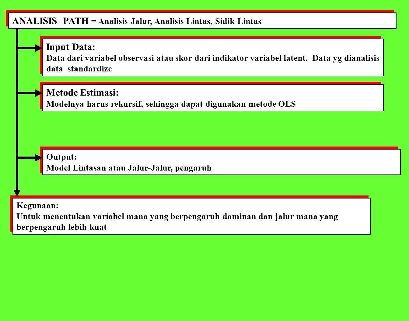 ANALISIS PATH = Analisis Jalur, Analisis Lintas, Sidik Lintas Input Data: Data dari variabel observasi atau skor dari indikator variabel latent.