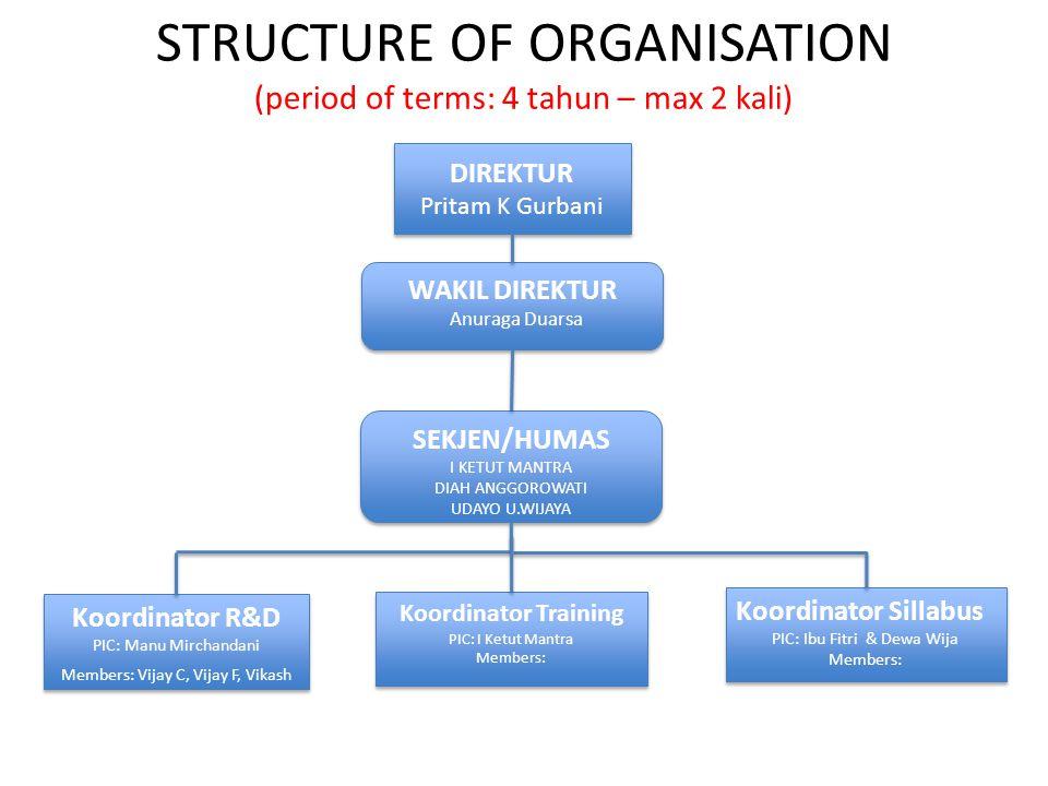 STRUCTURE OF ORGANISATION (period of terms: 4 tahun – max 2 kali) DIREKTUR Pritam K Gurbani DIREKTUR Pritam K Gurbani WAKIL DIREKTUR Anuraga Duarsa WA