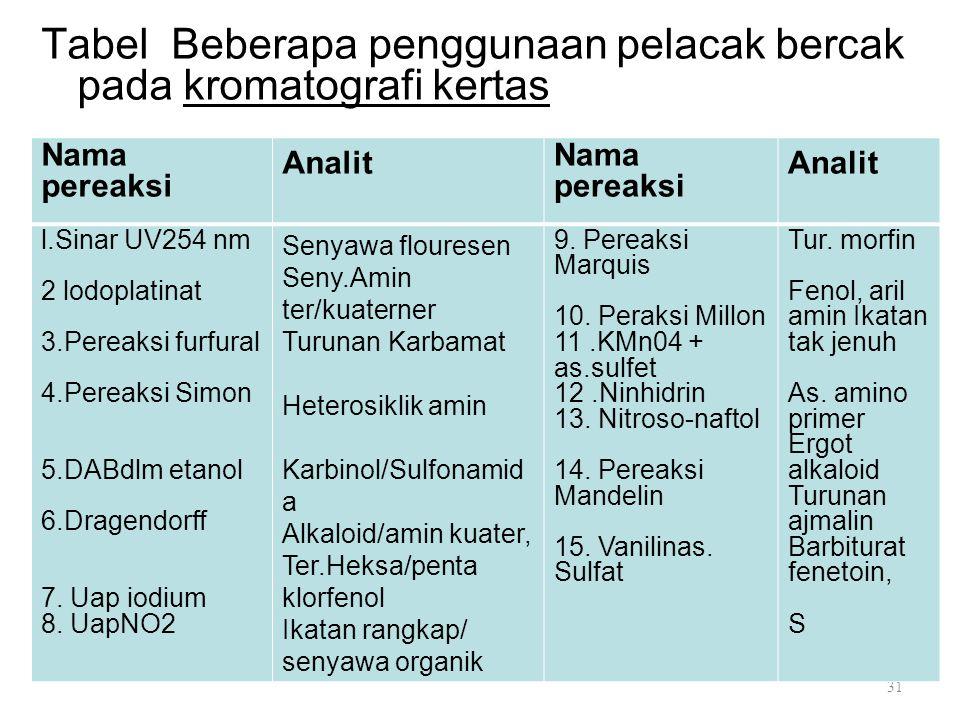 Tabel Beberapa penggunaan pelacak bercak pada kromatografi kertas Sebyawa fiuoresen Amin ter/kuater. Turunan karbamat HeterosikUk amin kanabinol, sulf