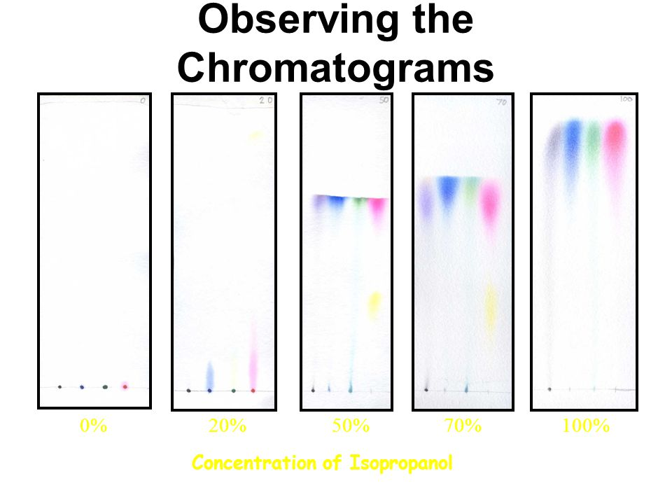 Observing the Chromatograms Concentration of Isopropanol 0%20%50%70%100%