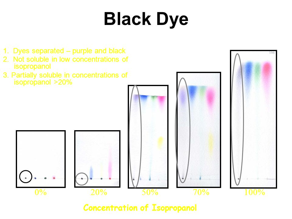 Black Dye Concentration of Isopropanol 0%20%50%70%100% 1. Dyes separated – purple and black 2. Not soluble in low concentrations of isopropanol 3. Par