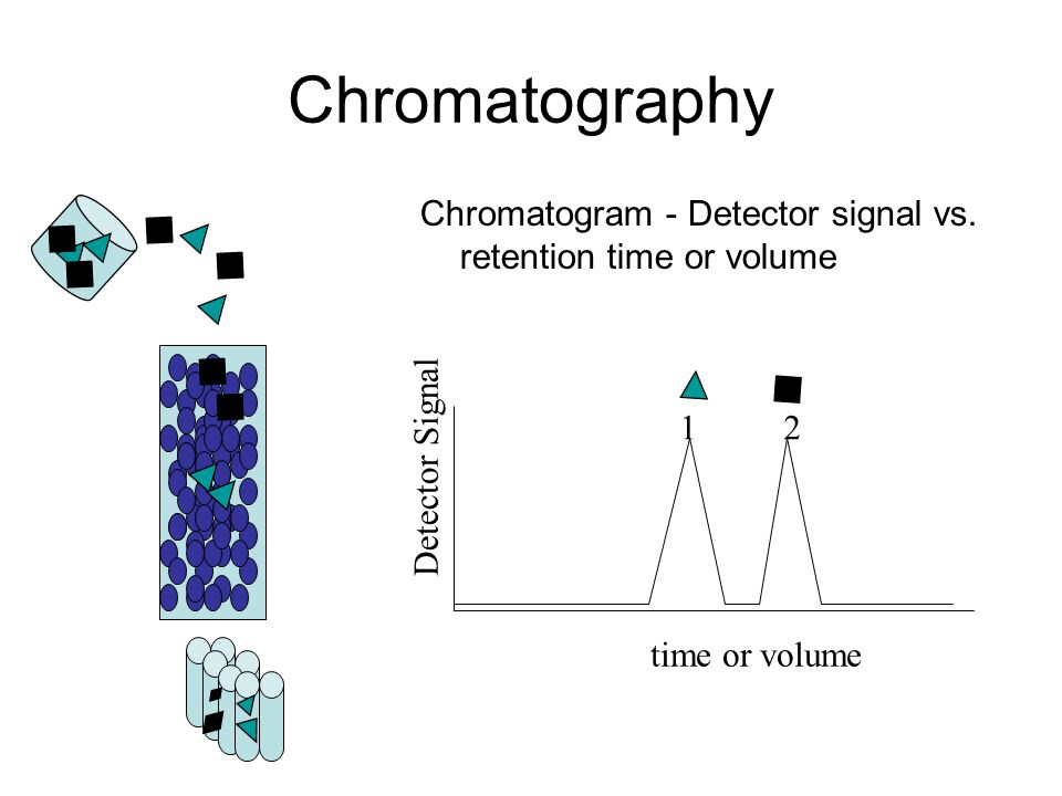 Chromatography Chromatogram - Detector signal vs. retention time or volume time or volume Detector Signal 12