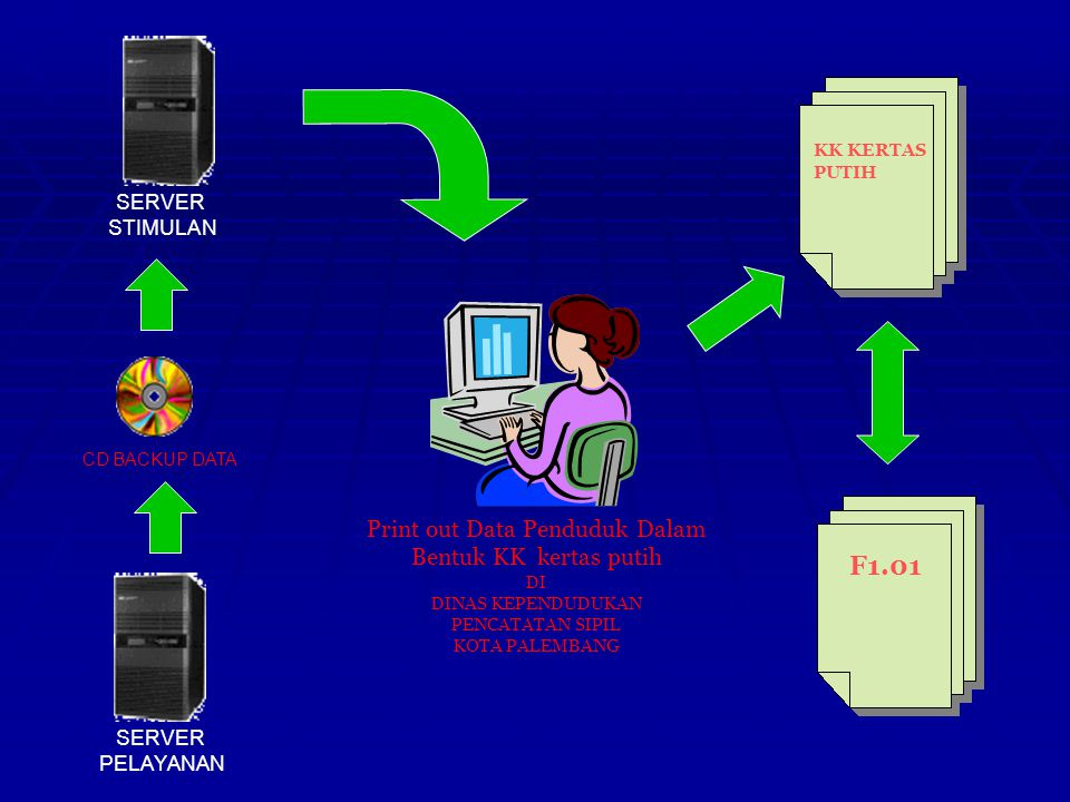 MENDAGRI (DITJEND ADMINDUK) WALIKOTA / BUPATI Melakukan Pemutakhiran Data Menuju e-KTP