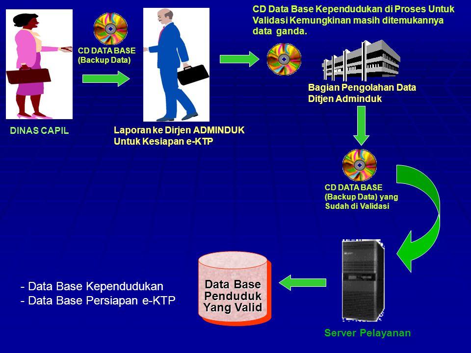 Di Editing oleh Operator Kecamatan Hasil Coklit di Verifikasi Hasil Coklit di Verifikasi KECAMATAN Server Pelayanan Data Base Penduduk LURAH