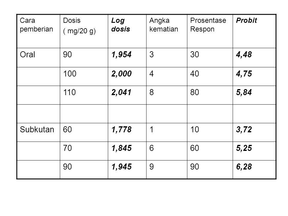 Cara pemberian Dosis ( mg/20 g) Log dosis Angka kematian Prosentase Respon Probit Oral901,9543304,48 1002,0004404,75 1102,0418805,84 Subkutan601,77811