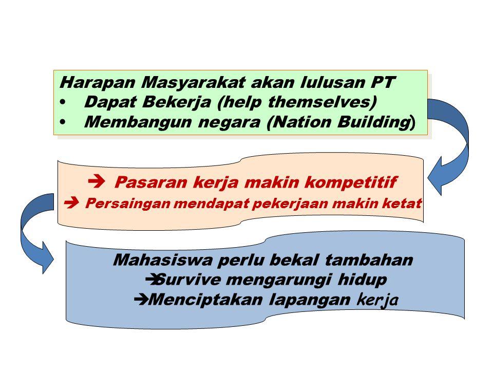 LATAR BELAKANG Harapan Masyarakat akan lulusan PT Dapat Bekerja (help themselves) Membangun negara (Nation Building ) Harapan Masyarakat akan lulusan