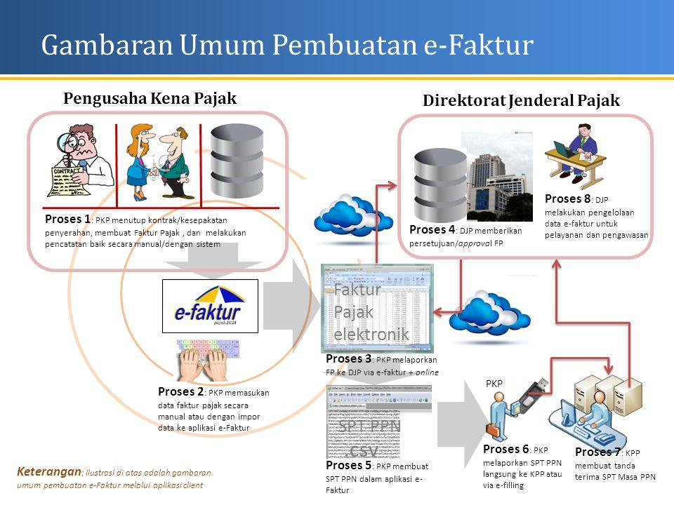 Gambaran Umum Pembuatan e-Faktur Faktur Pajak elektronik.csv SPT PPN PKP Proses 1 : PKP menutup kontrak/kesepakatan penyerahan, membuat Faktur Pajak,