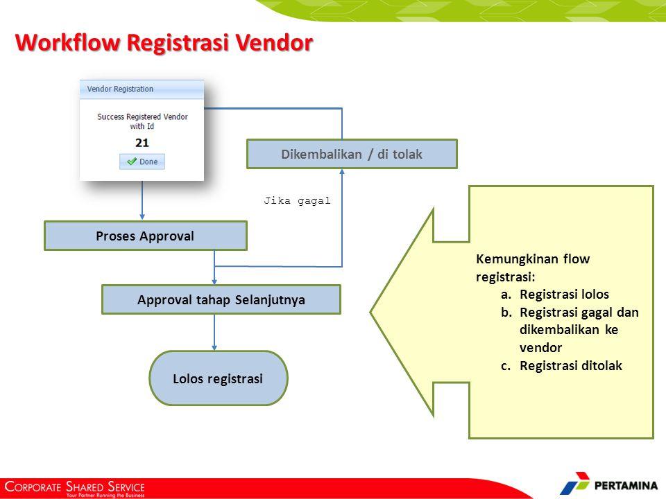 Proses Approval Approval tahap Selanjutnya Lolos registrasi Dikembalikan / di tolak Kemungkinan flow registrasi: a.Registrasi lolos b.Registrasi gagal dan dikembalikan ke vendor c.Registrasi ditolak Jika gagal Workflow Registrasi Vendor