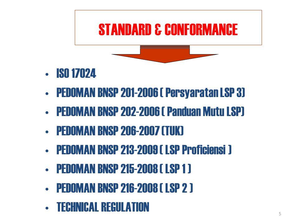 5 STANDARD & CONFORMANCE ISO 17024 PEDOMAN BNSP 201-2006 ( Persyaratan LSP 3) PEDOMAN BNSP 202-2006 ( Panduan Mutu LSP) PEDOMAN BNSP 206-2007 (TUK) PEDOMAN BNSP 213-2009 ( LSP Proficiensi ) PEDOMAN BNSP 215-2008 ( LSP 1 ) PEDOMAN BNSP 216-2008 ( LSP 2 ) TECHNICAL REGULATION