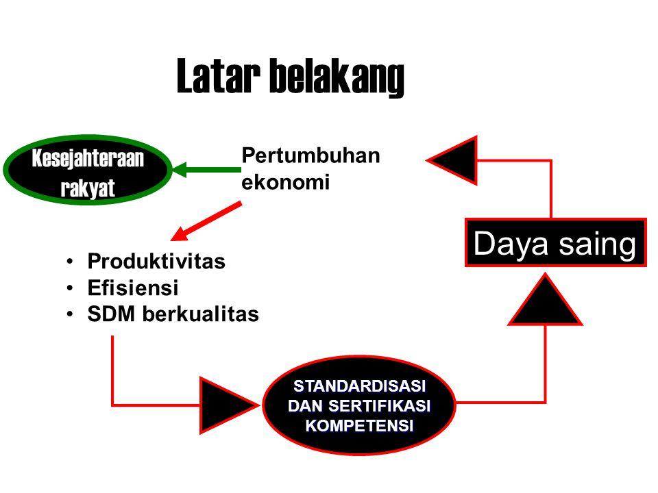 Latar belakang Kesejahteraan rakyat Pertumbuhan ekonomi Produktivitas Efisiensi SDM berkualitas STANDARDISASI DAN SERTIFIKASI KOMPETENSI Daya saing