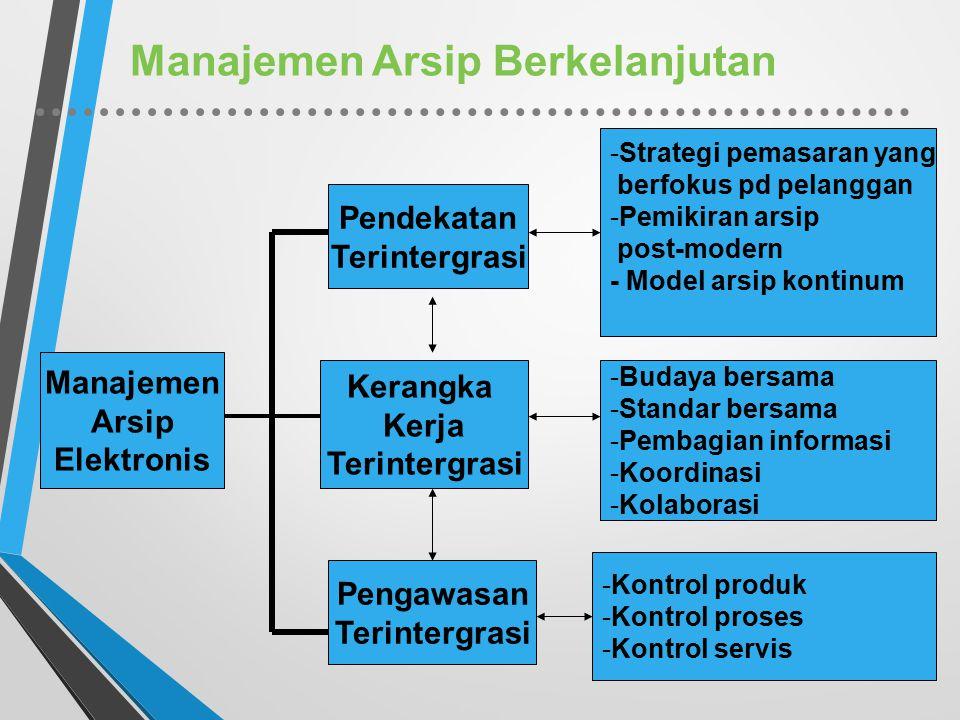Manajemen Arsip Berkelanjutan Manajemen Arsip Elektronis Pendekatan Terintergrasi Kerangka Kerja Terintergrasi Pengawasan Terintergrasi -Strategi pema