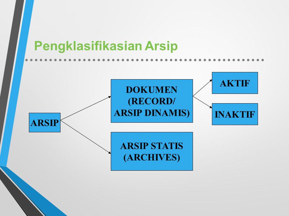 Pengklasifikasian Arsip ARSIP DOKUMEN (RECORD/ ARSIP DINAMIS) ARSIP STATIS (ARCHIVES) AKTIF INAKTIF