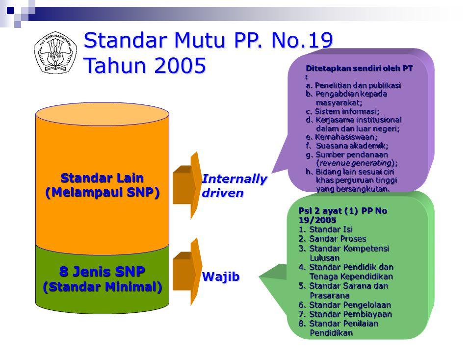 Kondisi Yang Direncanakan Pangkalan Data Perguruan Tinggi (PDPT) Penjaminan Mutu Eksternal(PME) Perguruan Tinggi Penjaminan Mutu Internal(PMI)