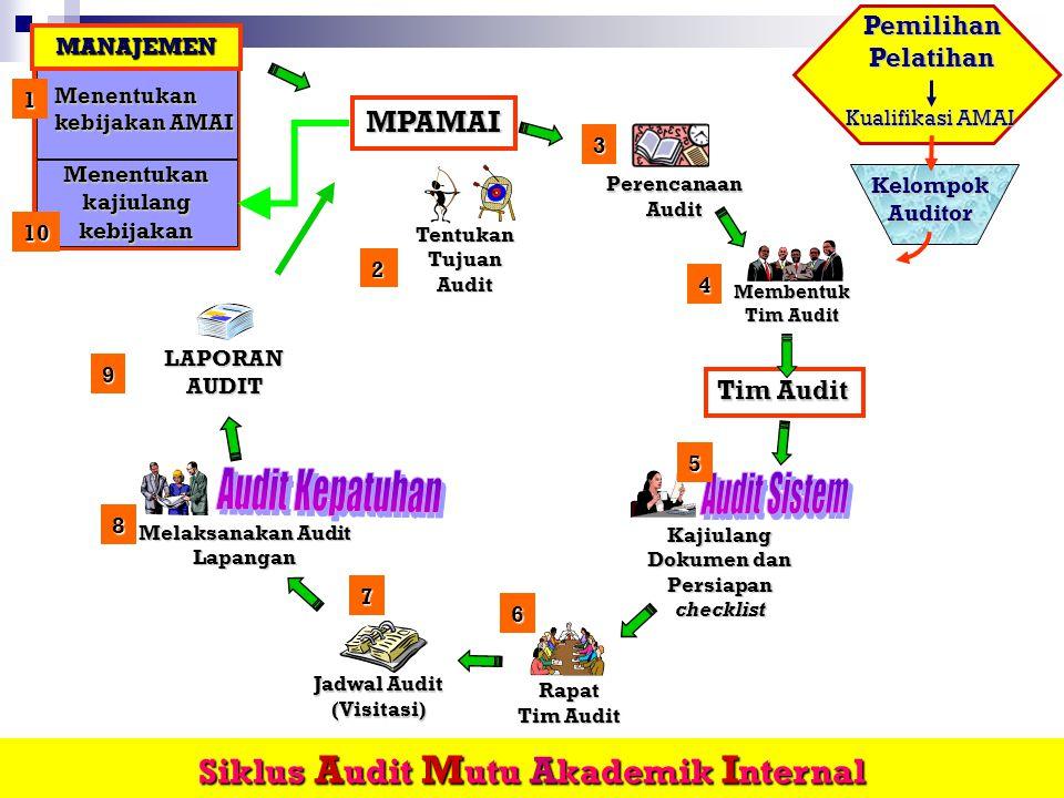 Siklus AMAI 1) Menetapkan tujuan audit 2) Merencanakan audit tahunan 3) Menetapkan sasaran dan lingkup audit 4) Membentuk tim audit 5) Mengkaji ulang