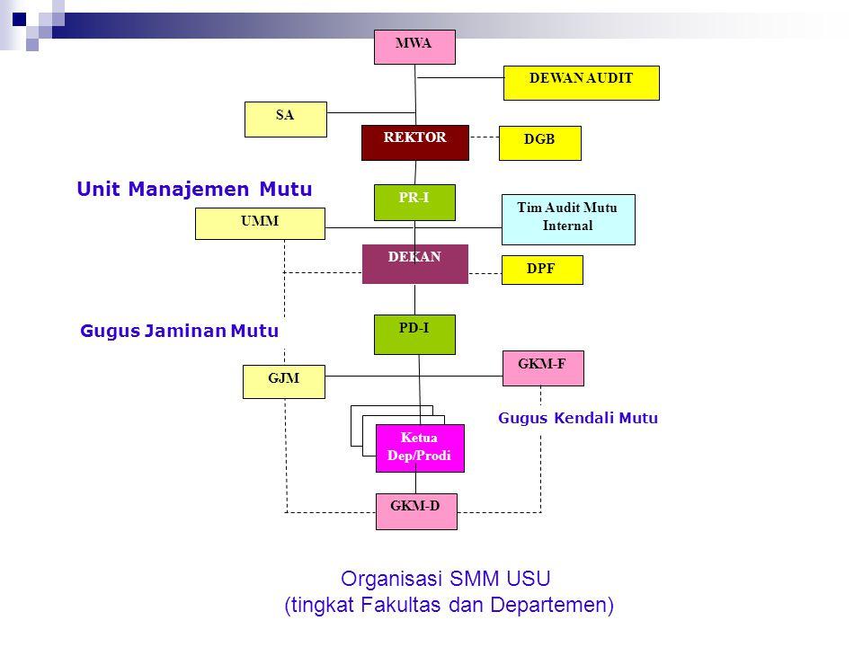 Pertimbangan dalam Perencanaan Audit Struktur Struktur Organisasi. Lingkup Lingkup kegiatan. produk dan pelayanan. Ukuran Ukuran dan lokasi. Harapan H