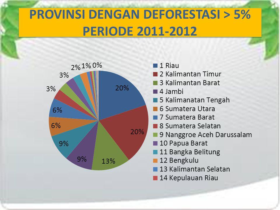 PROVINSI DENGAN DEFORESTASI > 5% PERIODE 2011-2012