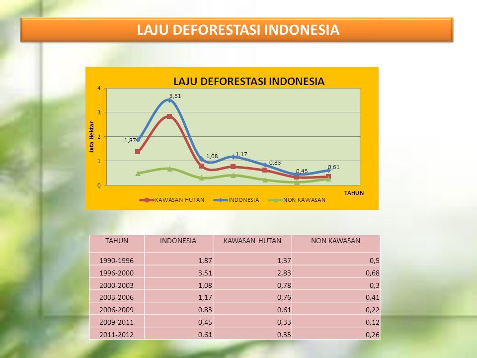 LAJU DEFORESTASI INDONESIA TAHUNINDONESIAKAWASAN HUTANNON KAWASAN 1990-19961,871,370,5 1996-20003,512,830,68 2000-20031,080,780,3 2003-20061,170,760,4