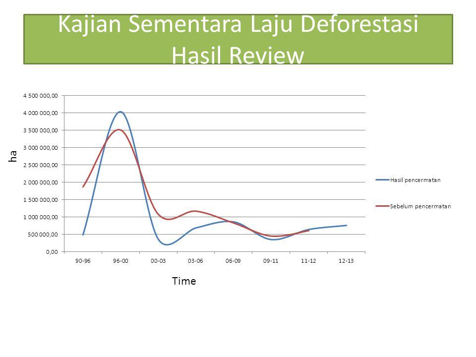 Kajian Sementara Laju Deforestasi Hasil Review Time ha